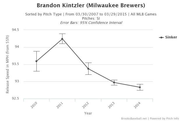 Brooksbaseball-Chart (2)